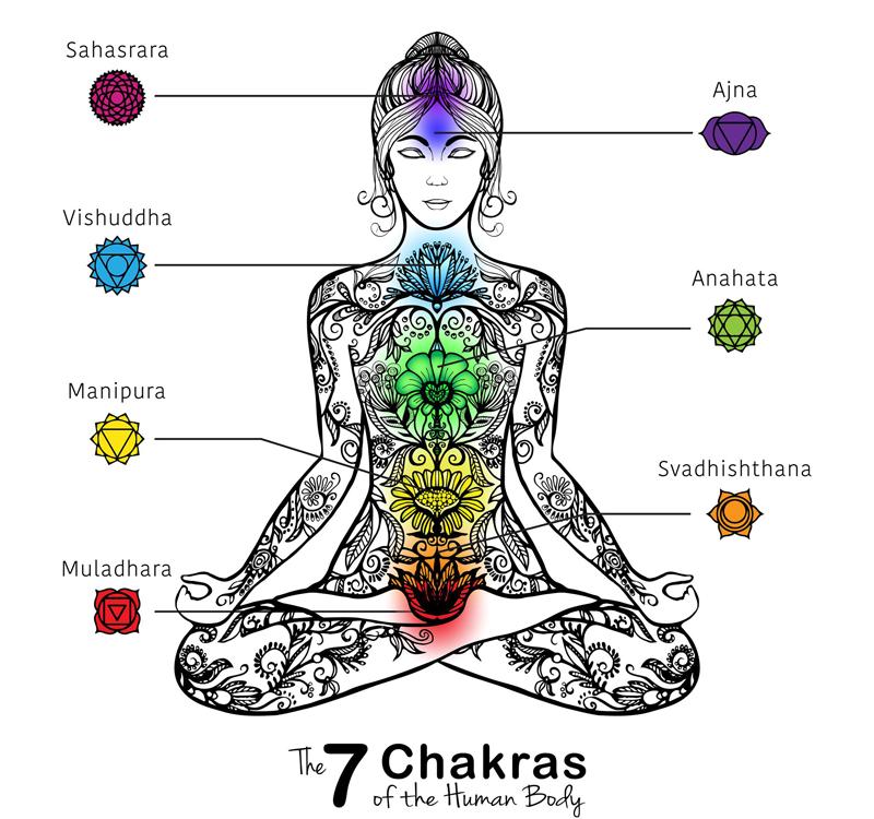 7 chakras corps humain